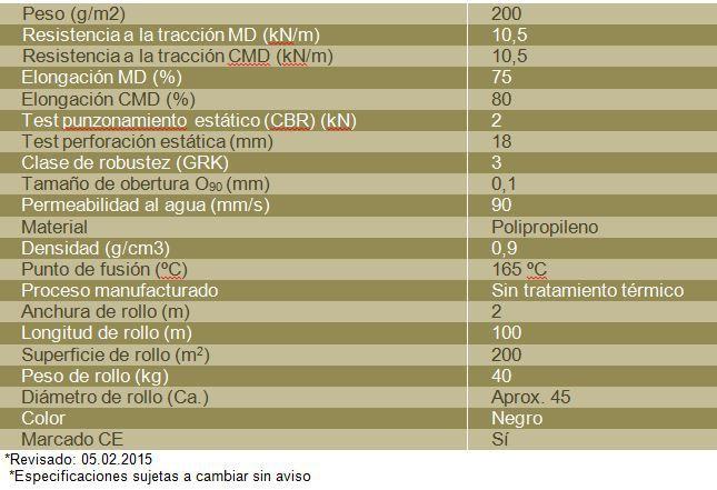 Tabla VLF 200