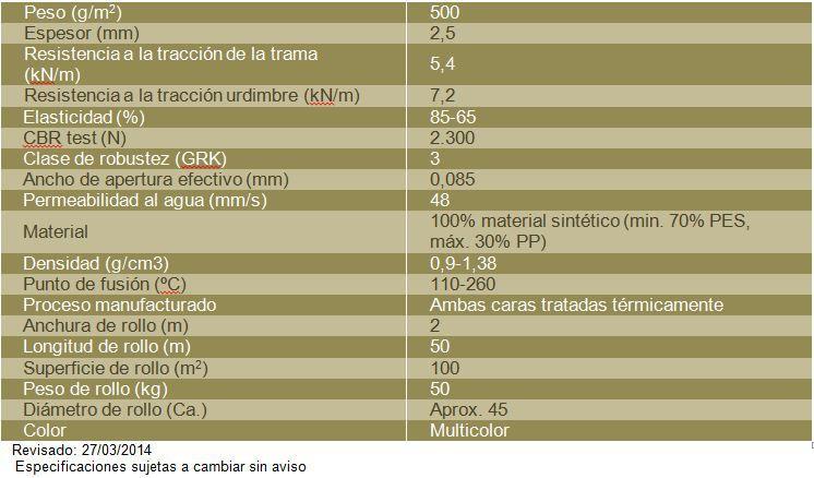 Tabla VLU 500