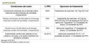 Dosificación_Cerámica_Porosa