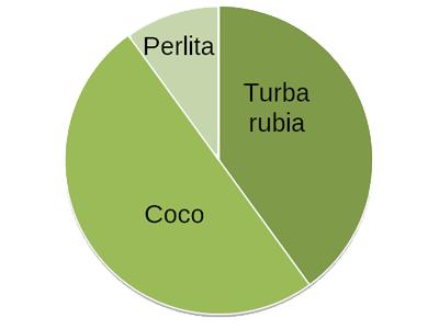 Composición sustrato para frutales